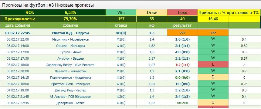 футбол таблица на прогноз бесплатно