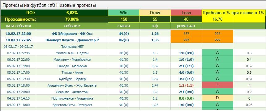 Бесплатные прогнозы на 10.02.17