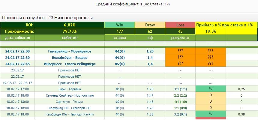 сайтов на прогнозами футбол рейтинг бесплатными с